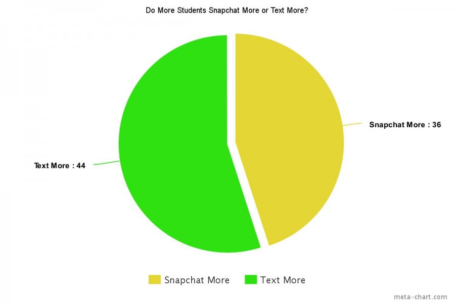 Snapchatting vs. texting: a social media smackdown