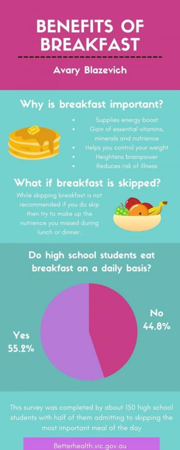What+are+the+benefits+of+breakfast%3F